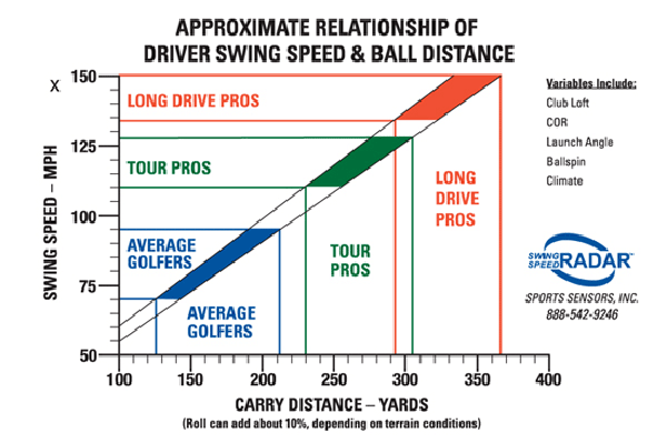 long drive golf workouts
