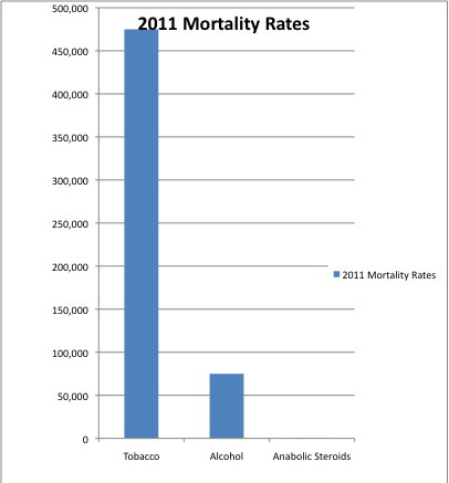 Steriod-Mortality-Rates